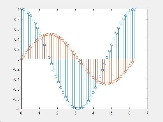 دنباله های زمان گسسته اصلی در پردازش سیگنال دیجیتال