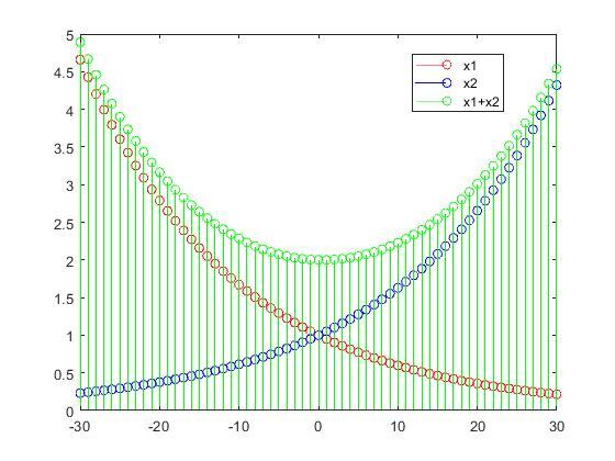 عملیات ریاضی بر روی دنباله های زمان گسسته در پردازش سیگنال دیجیتال