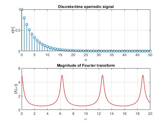 تناوب در سیگنال سینوسی زمان-گسسته